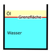Grenzfläche Öl-Wasser