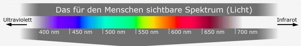 Das sichtbare Spektrum