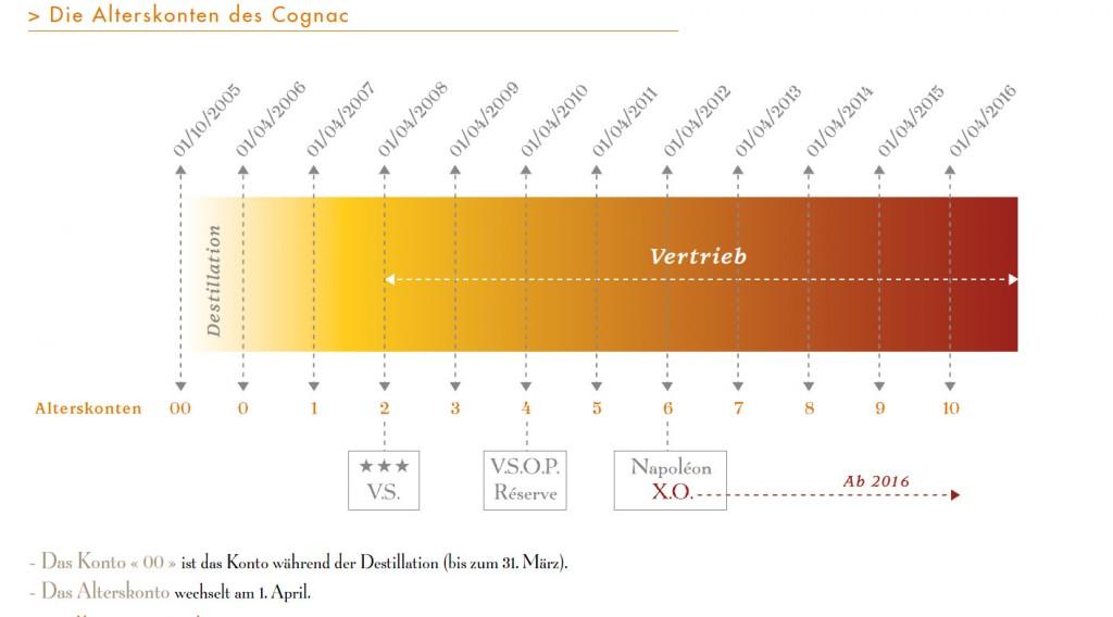 Die Alterskonten des Cognac