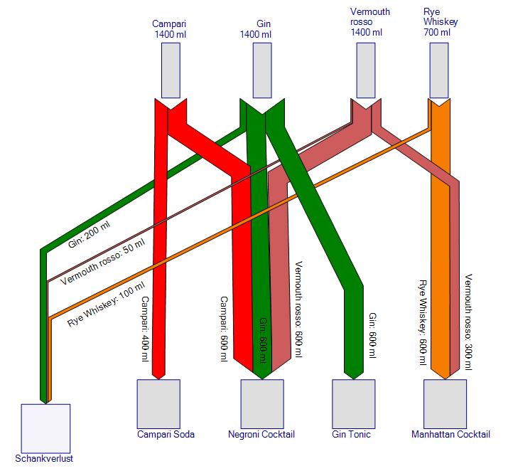 Abbildung 2: Sankey-Diagramm - Vier Cocktails