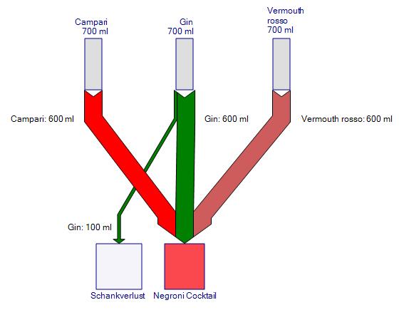 Abbildung 1: Sankey-Diagramm Negroni